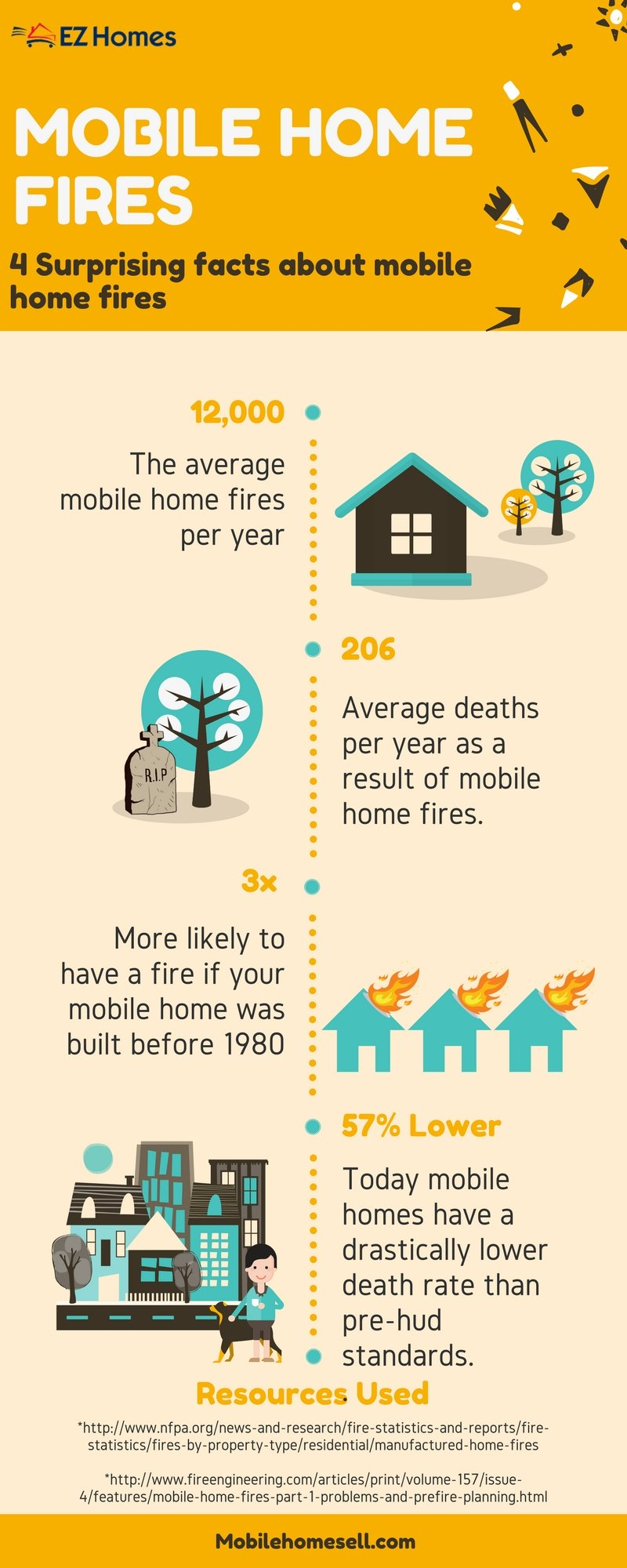 Mobile Home Fires