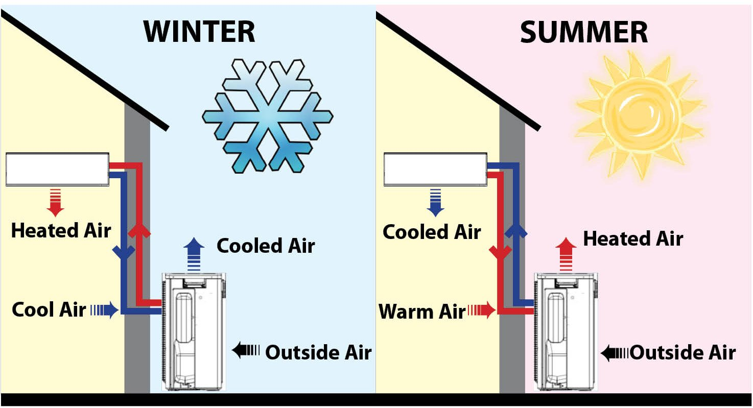 How to cool a mobile home in summer and beat the heat for Alternative heating systems for homes